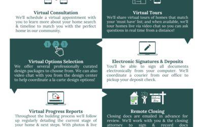 Virtual Home Buying Process