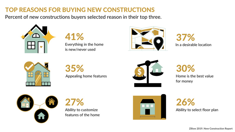 reasons for buying new homes at north carolina